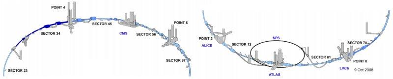 schéma du LHC