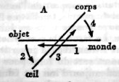 extrait de < La structure absolue >, de Raymond Abellio (1907-1986), éditions NRF Gallimard, page 88