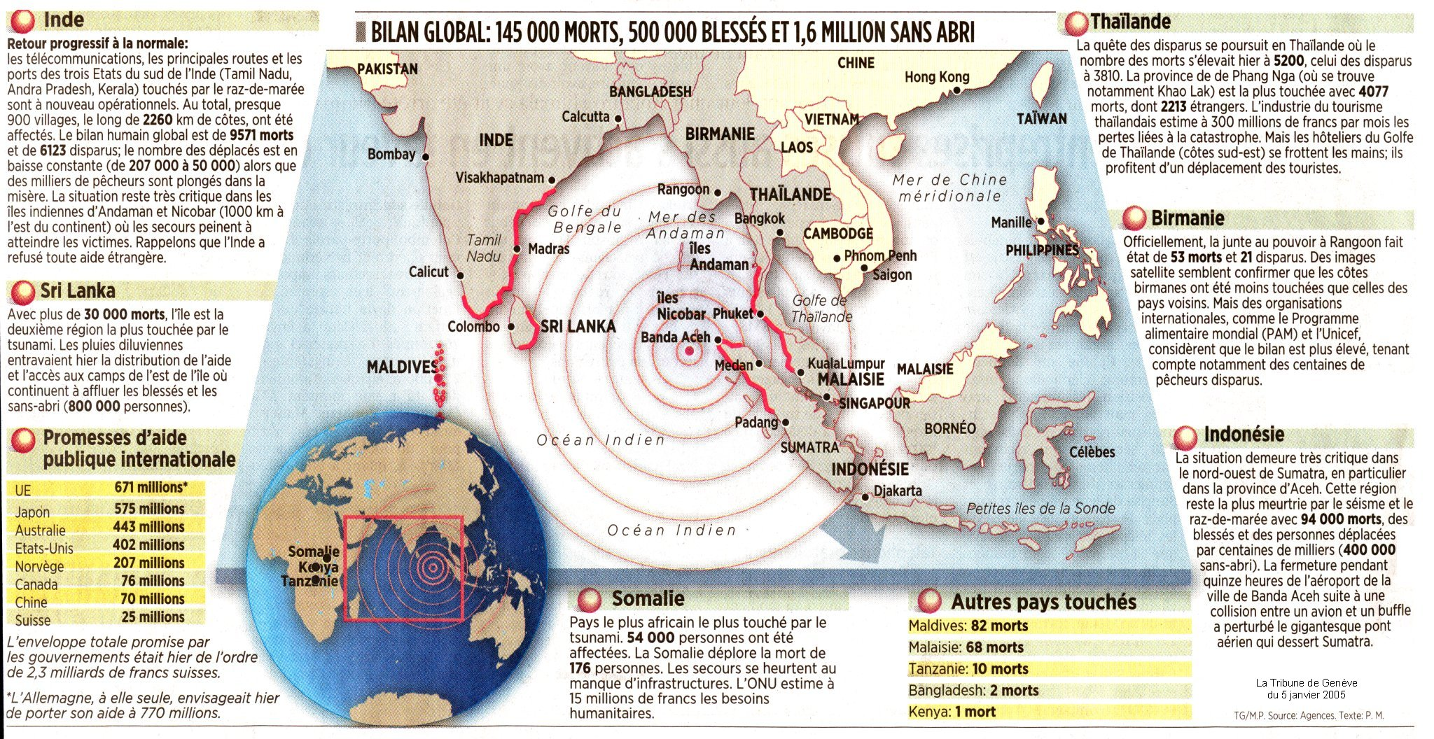 Articles de journaux sur les tsunamis en Asie